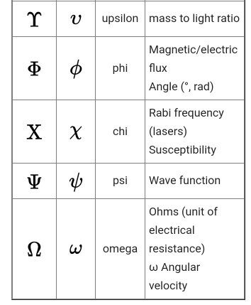 Why Do We Use Greek Alphabets In Mathematics Alpha Beta Gama And