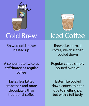 Why Is Cold Brew Coffee Better Than Iced Coffee Quora