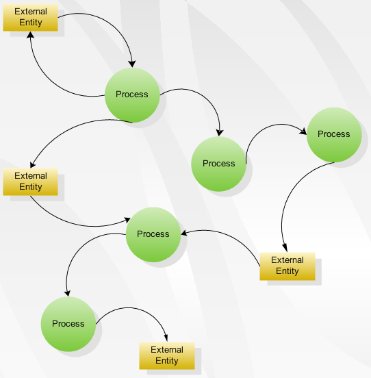 What Are The Main Different Types Of Flowcharts Quora