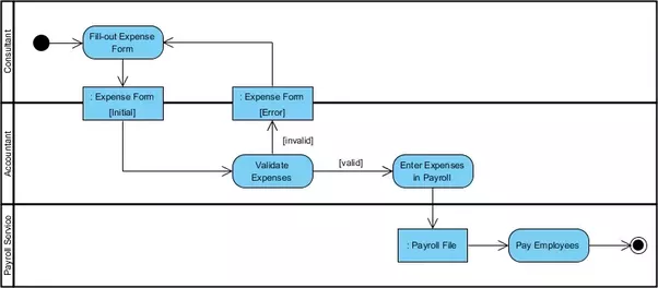 What Is A System Flow Diagram In Software Engineering Quora