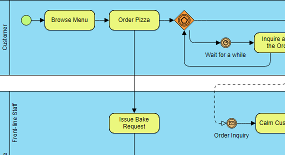 Is there a good online or free software to draw process flow learn more about bpmn ccuart Image collections