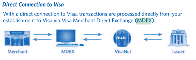 Is it possible to bypass the acquiring bank and integrate