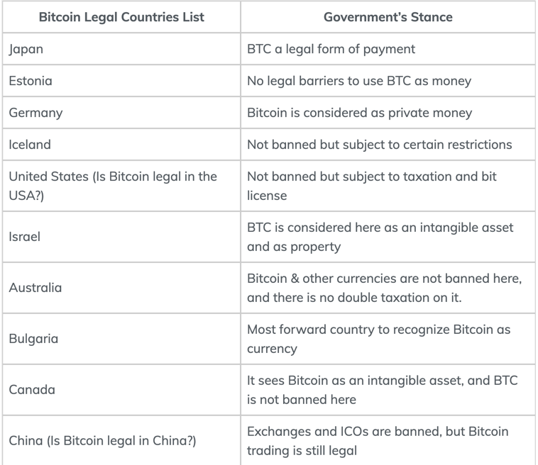 which countries have banned bitcoin