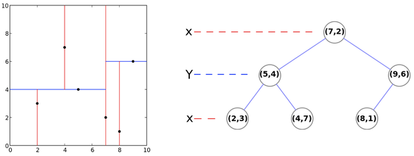 How does a k-d tree find the K nearest neighbors? - Quora