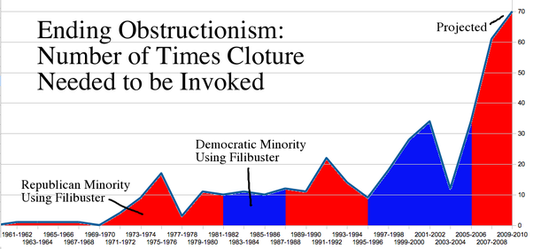 At 70 Cloture Filings, Thatu0027s 88 /days/ Of Debate Locked In, Or 25% Of The  Full Year. Considering The Senate Meets On Average About 165 Half Days In  The ...