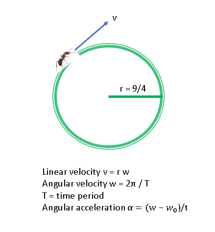 A particle is moving in a circular path of radius 9/4 with
