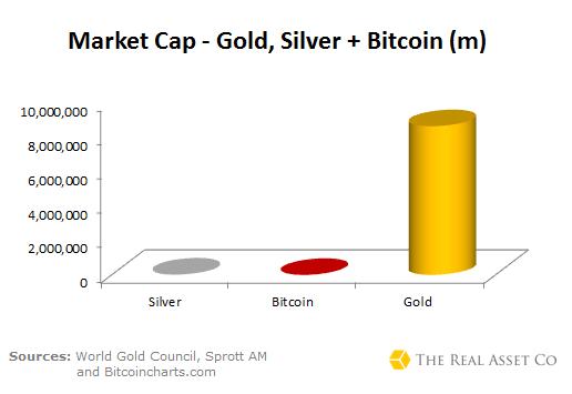 cryptocurrency market cap vs bitcoin market cap