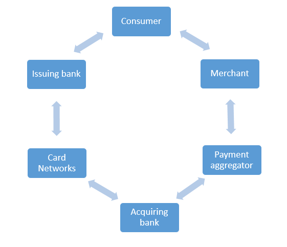 How Does Online Payment Settlement Work In India?