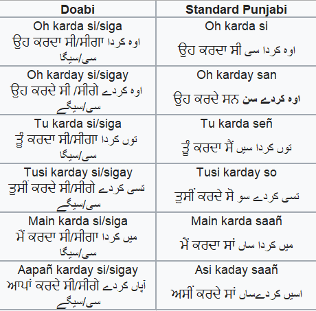 what is difference between language and dialect