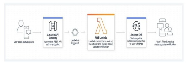 What are some good uses for AWS Lambda? - Quora