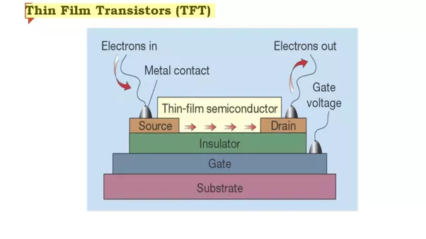 What is thin film transistor quora a thin film transistortft is a special kind of field effect transistor it is made by depositing thin films of active semiconductor layer as well as publicscrutiny Gallery