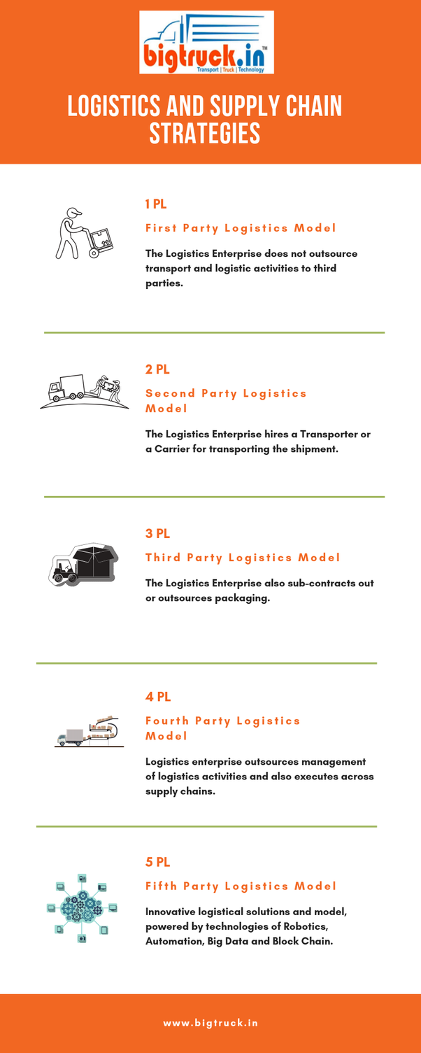 Logistics: What is difference between 1PL,2PL,3PL,4PL