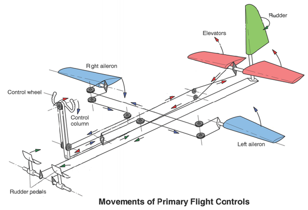 A discussion on the airplane mechanism