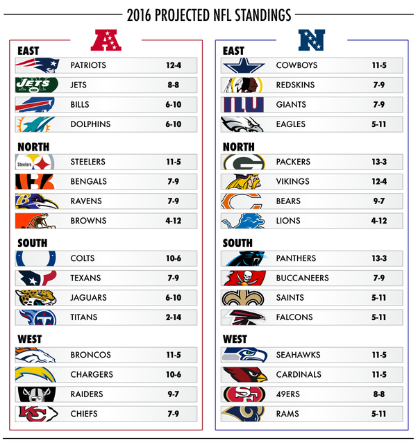 What does the '2 best teams that have not won their division' mean for NFL? - Quora