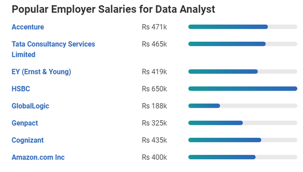 How much does a data analyst make? - Quora