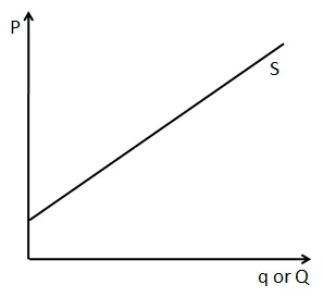 What Is The Difference Between Slope Of Supply Curve And