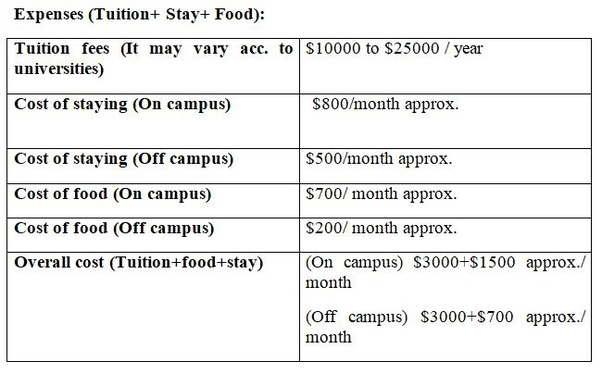 Kết quả hình ảnh cho cost for studying in canada