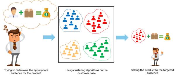 Resultado de imagen de clustering machine learning
