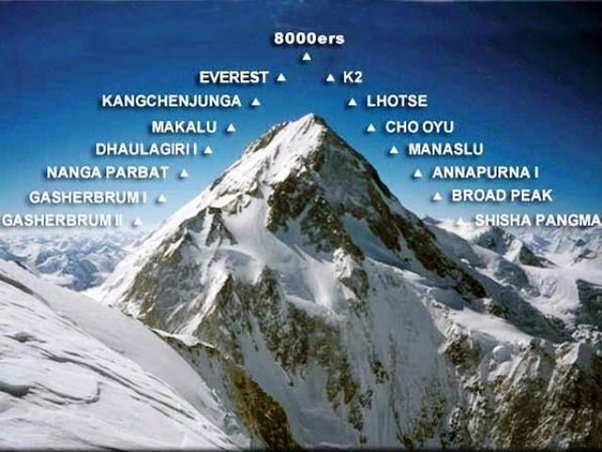 Which is the highest peak of India K2 or Kachenjungha Quora
