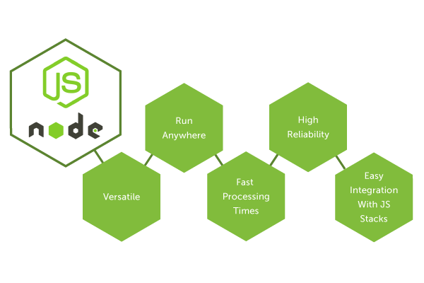 What is Node js good for? - Quora