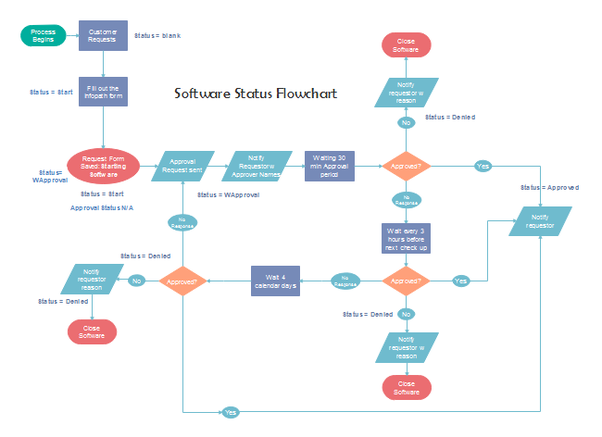 What is the best free flowcharting software for macs quora flowchart examples created on mac ccuart Images