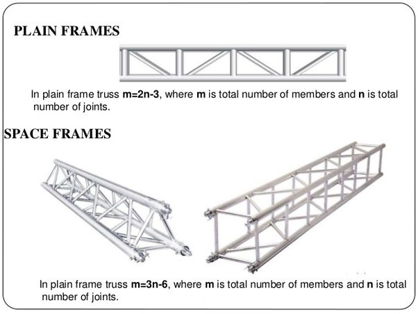 What are the differences between a plane truss and a space truss ...