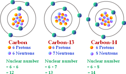 define carbon dating isotopes baseball
