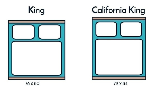 What Is The Difference Between A Standard King And A California King
