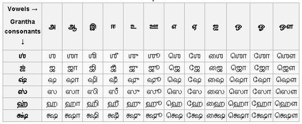 How to learn the tamil language quora the pronunciationsounds of these letters can be referred below expocarfo