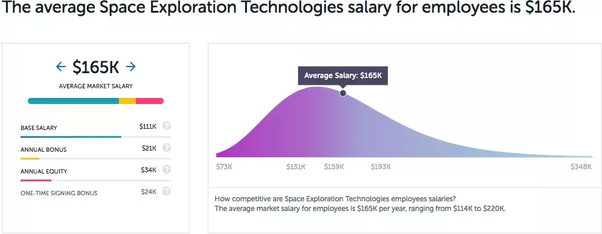 How is the salary at SpaceX compared to tech giants such as Google