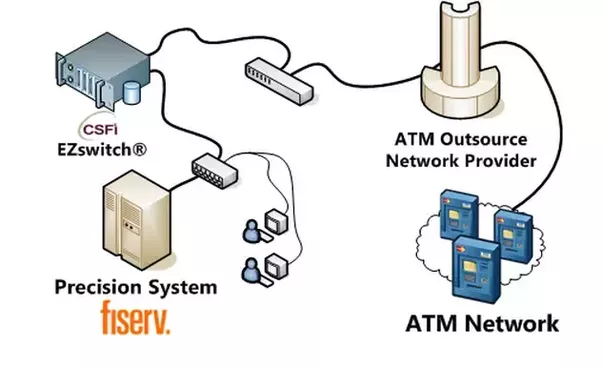 How does an atm machine work quora a more singular connectivity diagram would look like this publicscrutiny Images
