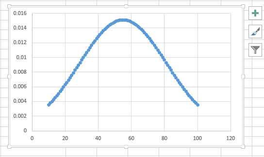 Drawing Smooth Lines Excel : How to make a bell curve in ms excel quora
