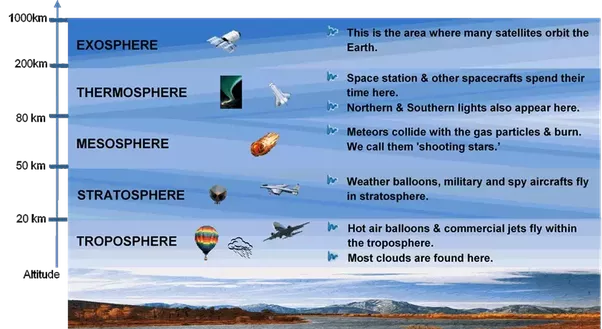 Layers Of Atmosphere Facts For Kids