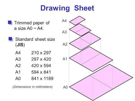 Which size of trimmed drawing sheet is designed by a3 quora for Blueprint sizes