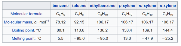 How could pure xylene be obtained from fractional