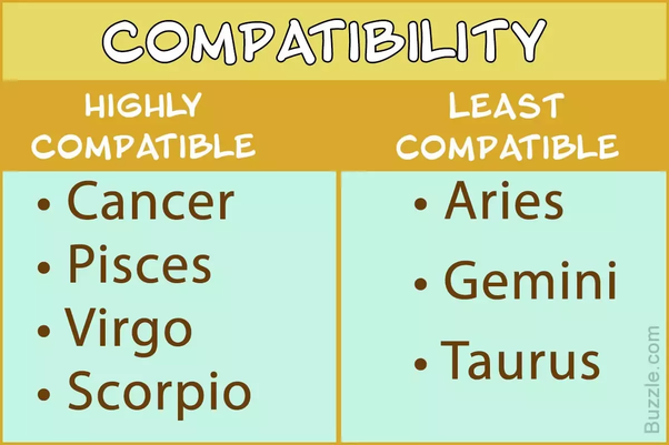 Unveil detail of each sign compatibility in bed, love, relationship, trust and more.