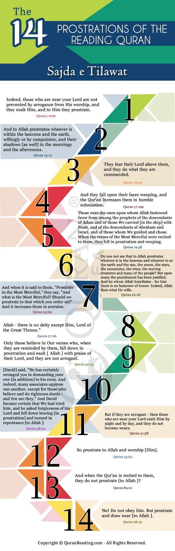 What is the exact reason to do a sajdah while reading the Quran at