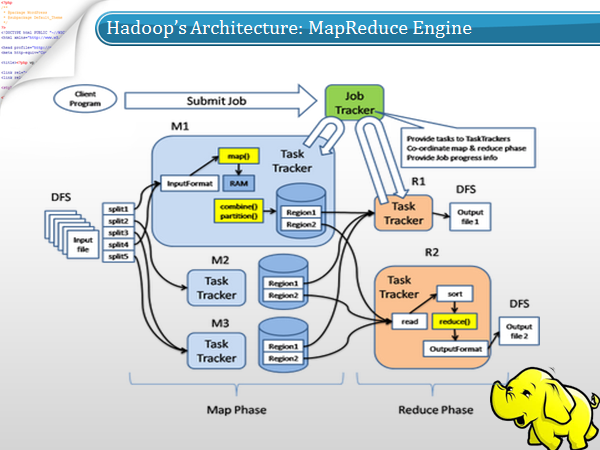 Ordinaire MapReduce Engine