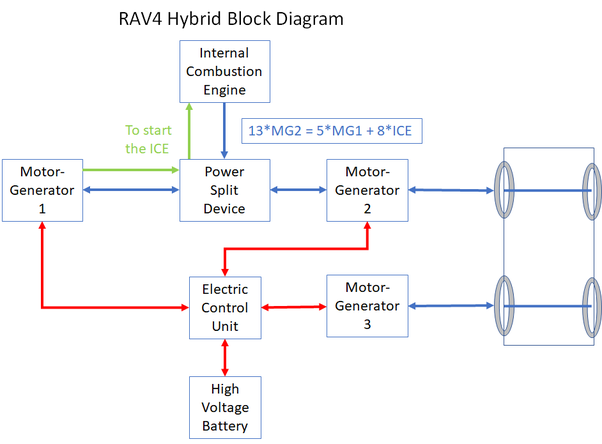 Do you have a simple diagram of power and transmission of Rav4 hybrid and  CRV hybrid? Can you explain the difference? - Quora | Hybrid Engine Diagram Power Of A Train |  | Quora