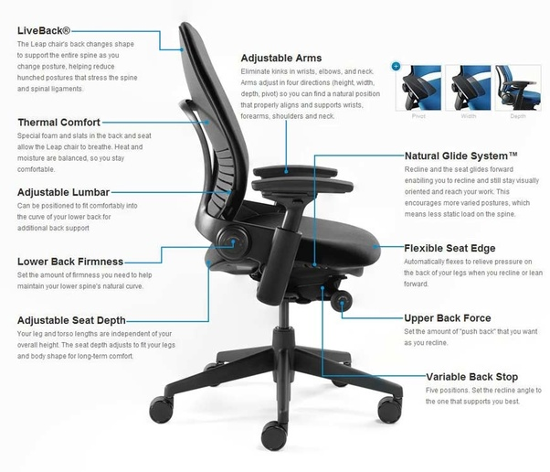 The main reason behind this is that sitting in an office chair or in general is a static posture that increases stress in the back shoulders arms ...  sc 1 st  Quora & What are the best office chairs for back pain? - Quora