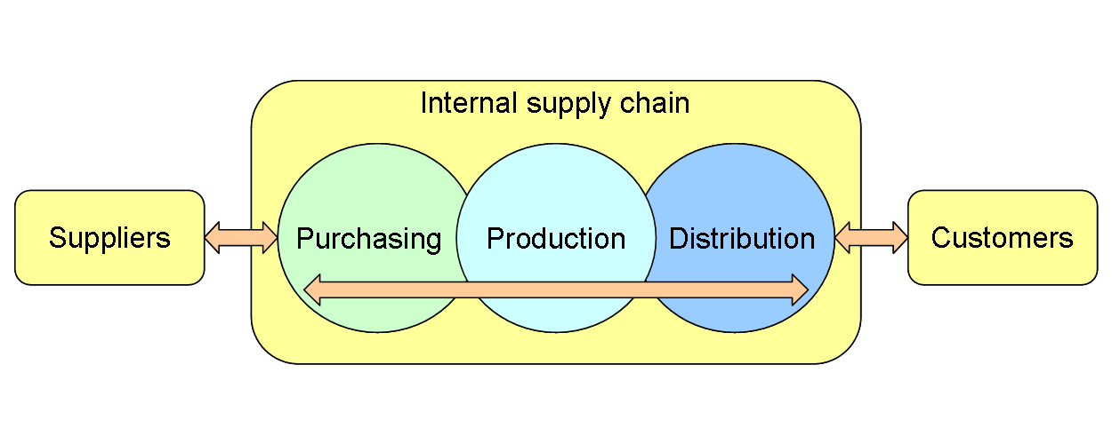 Is supply chain management important? - Quora