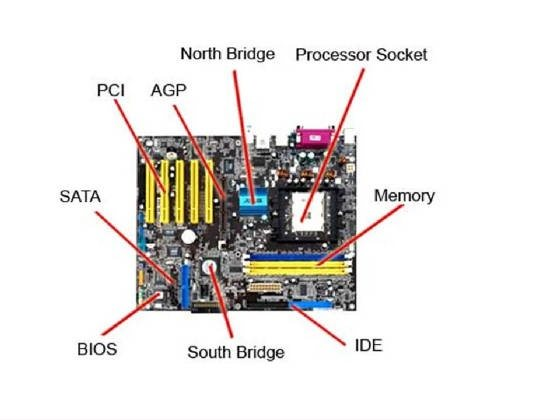 Basic Components Of A Motherboard: How Does A Motherboard Work?