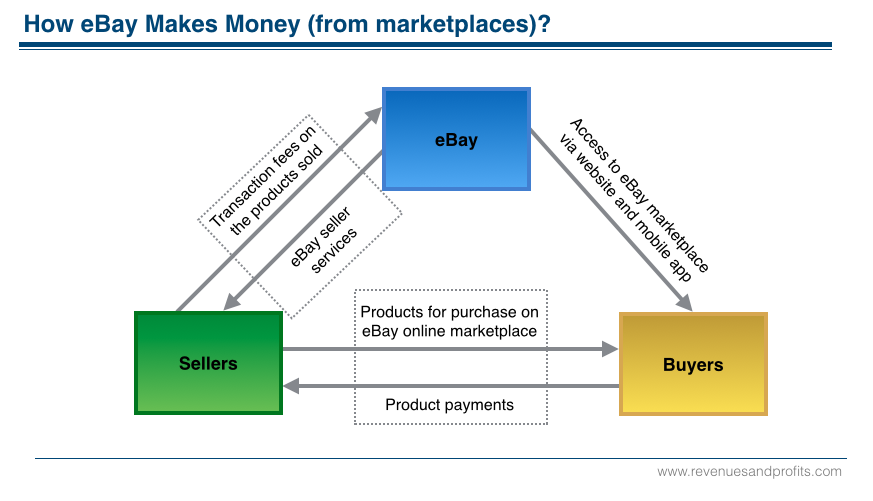 Which Is Actually A Better Business Model Alibaba Ebay Or Amazon Quora
