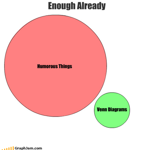 what are some interesting venn diagrams