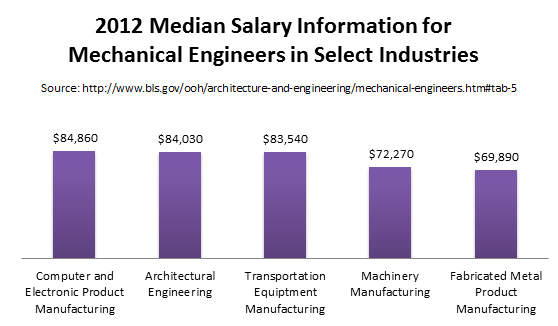 architectural engineering salary. Contemporary Engineering Answer Wiki With Architectural Engineering Salary E