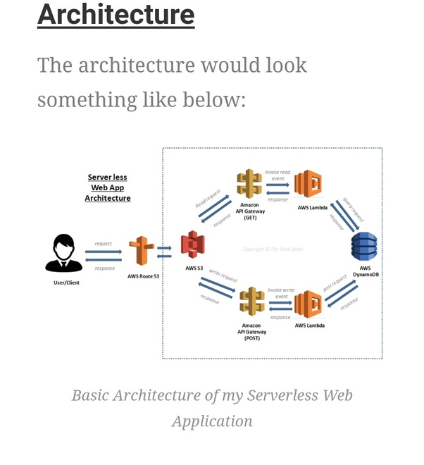 How to create a dynamic website using AWS serverless architecture