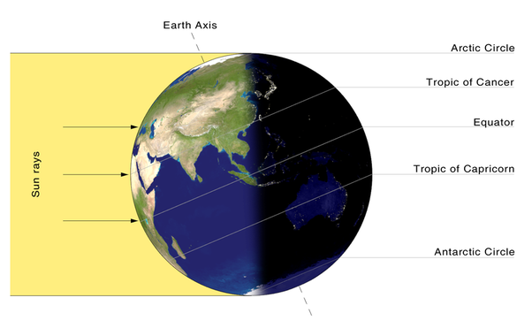 How Do Flat Earthers Explain Night And Day Quora