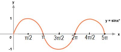 given math 2 sin x 3 sin 2x 0 math and math x in 0 2 pi