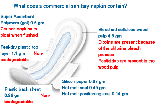 What Is The Best Way To Dispose Of Sanitary Pads Quora