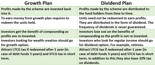Mutual fund growth vs dividend reinvestment plan alternative investments finance definition of eva